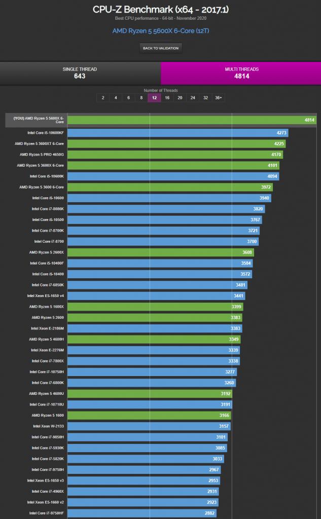 CPU-Z benchmark - Multi Thread