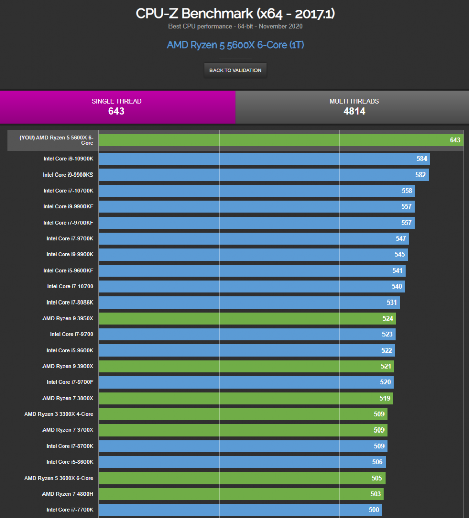 CPU-Z benchmark - Single Thread