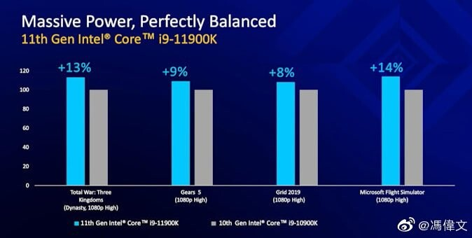 intel i9-11900k vs 10900k performance Benchmarks